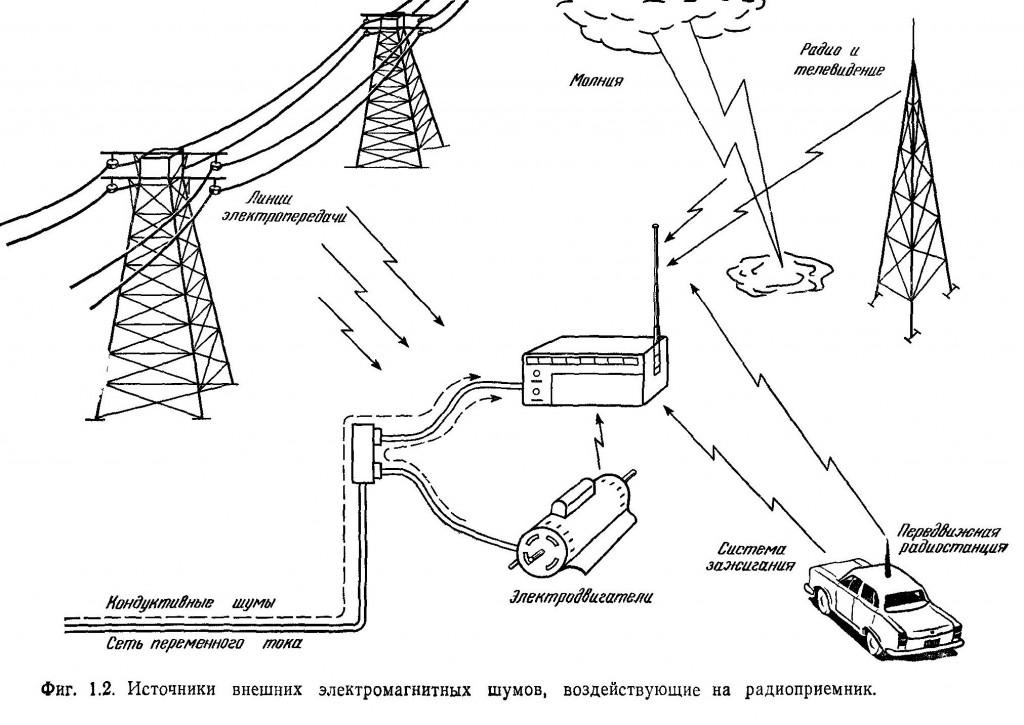 Источники внешних электромагнитных шумов, воздействующие на радиоприемник