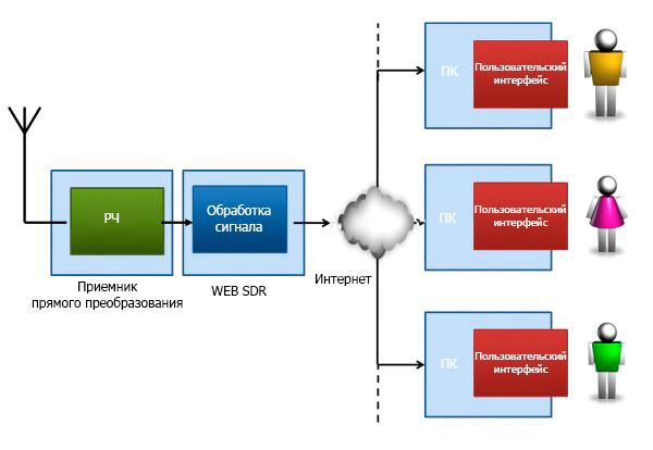 Диаграма WEB SDR трансляции