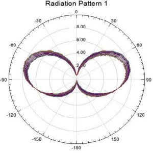 Диаграмма направленности антенны Slim Jim