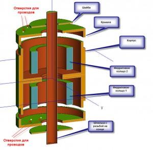 Конструкция трансформатора с объемным короткозамкнутым витком