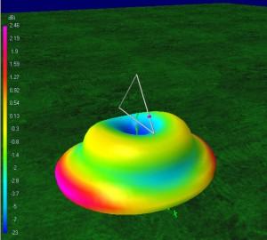 Вертикальная дельта на 15 м при высоте 9 м и питании с четверьволнового отрезка