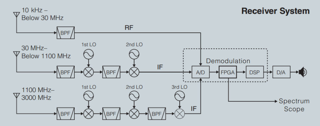 Блок-схема радиоприемника Icom IC-R8600